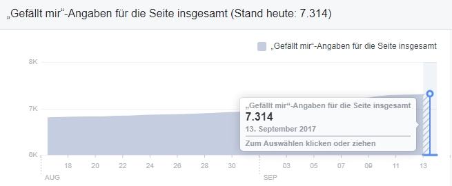 Facebookseite Pützchens Markt Bonn7.315 Fans